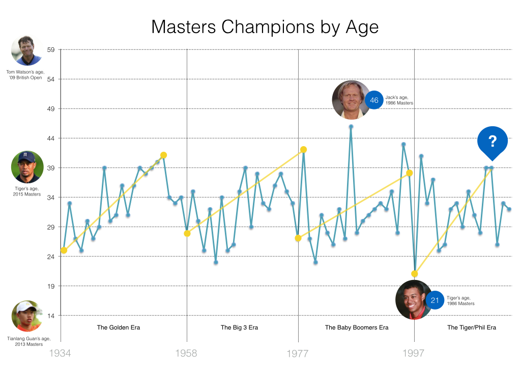 What age would I get My Masters?